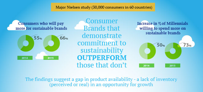 Consumers prepared to pay more for sustainable brands – significant year-on-year increase – major Nielsen study (30,000 consumers in 60 countries)