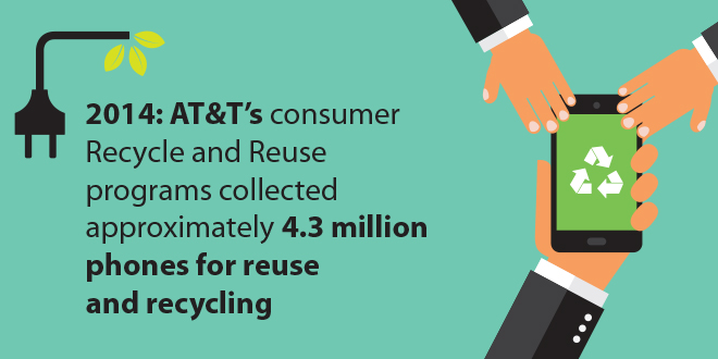 Case study: How AT&T provides consumers with environmentally ...