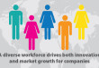 sustaincase-research-harvard-business-review-diversity-innovation-market-growth-csr