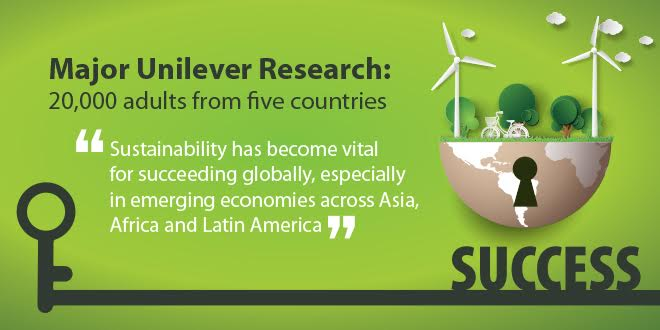 Major Unilever Research: Potential untapped opportunity of €966 billion out of a €2.5 trillion total market for sustainable goods – 20,000 adults from five countries